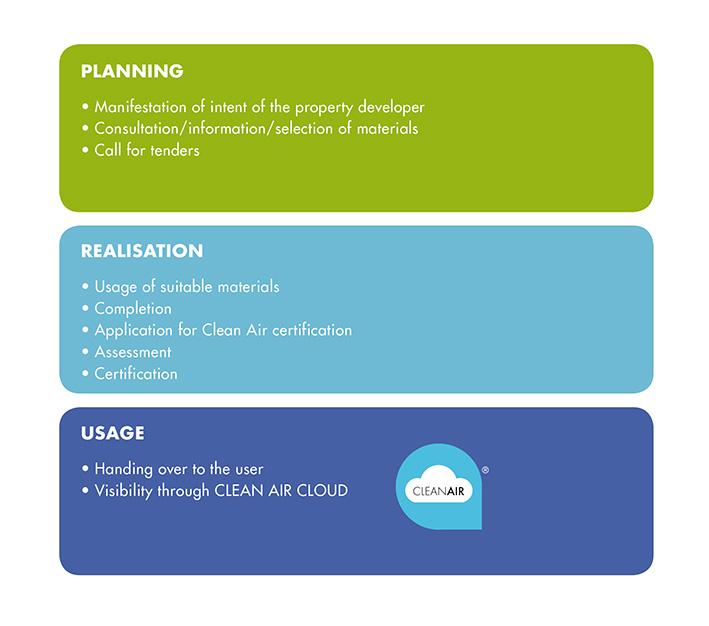 Clean Air Forum - Standards